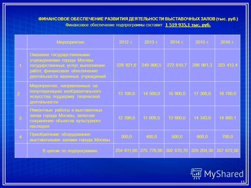 ФИНАНСОВОЕ ОБЕСПЕЧЕНИЕ РАЗВИТИЯ ДЕЯТЕЛЬНОСТИ ВЫСТАВОЧНЫХ ЗАЛОВ (тыс. руб.) Финансовое обеспечение подпрограммы составит 1 519 935,1 тыс. руб. 15 Мероприятия2012 г.2013 г.2014 г.2015 г.2016 г. 1. Оказание государственными учреждениями города Москвы го