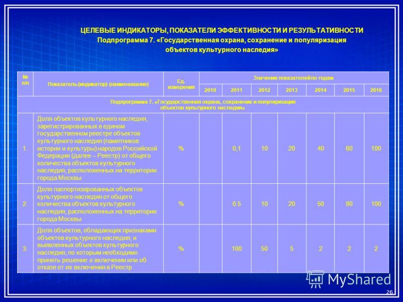 ЦЕЛЕВЫЕ ИНДИКАТОРЫ, ПОКАЗАТЕЛИ ЭФФЕКТИВНОСТИ И РЕЗУЛЬТАТИВНОСТИ Подпрограмма 7. «Государственная охрана, сохранение и популяризация объектов культурного наследия» 26 п/п Показатель (индикатор) (наименование) Ед. измерения Значения показателей по года
