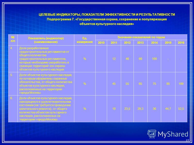 ЦЕЛЕВЫЕ ИНДИКАТОРЫ, ПОКАЗАТЕЛИ ЭФФЕКТИВНОСТИ И РЕЗУЛЬТАТИВНОСТИ Подпрограмма 7. «Государственная охрана, сохранение и популяризация объектов культурного наследия» 27 п/п Показатель (индикатор) (наименование) Ед. измерения Значения показателей по года