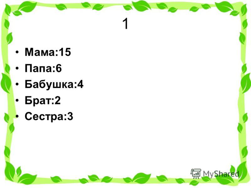 1 Мама:15 Папа:6 Бабушка:4 Брат:2 Сестра:3