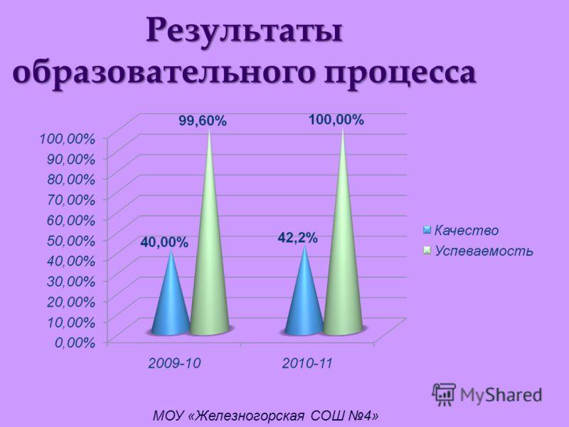 Результаты образовательного процесса МОУ «Железногорская СОШ 4»