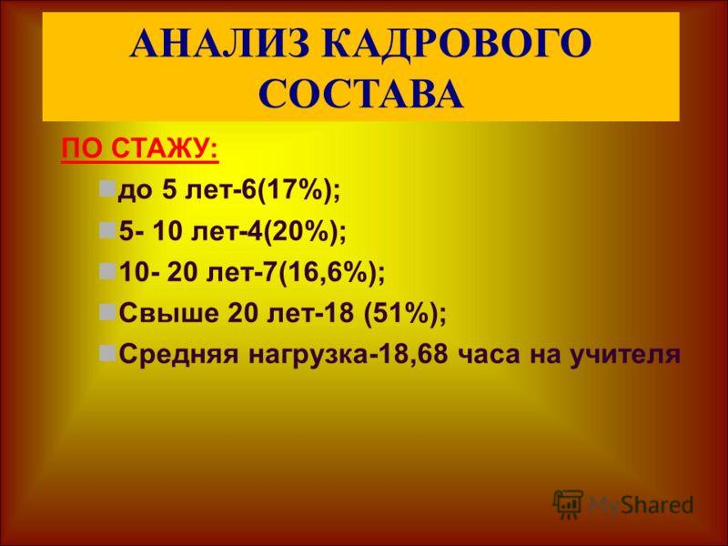 АНАЛИЗ КАДРОВОГО СОСТАВА ПО СТАЖУ: до 5 лет-6(17%); 5- 10 лет-4(20%); 10- 20 лет-7(16,6%); Свыше 20 лет-18 (51%); Средняя нагрузка-18,68 часа на учителя