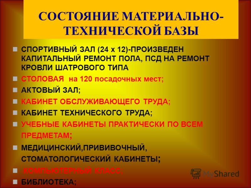 СОСТОЯНИЕ МАТЕРИАЛЬНО- ТЕХНИЧЕСКОЙ БАЗЫ СПОРТИВНЫЙ ЗАЛ (24 х 12)-ПРОИЗВЕДЕН КАПИТАЛЬНЫЙ РЕМОНТ ПОЛА, ПСД НА РЕМОНТ КРОВЛИ ШАТРОВОГО ТИПА СТОЛОВАЯ на 120 посадочных мест; АКТОВЫЙ ЗАЛ; КАБИНЕТ ОБСЛУЖИВАЮЩЕГО ТРУДА; КАБИНЕТ ТЕХНИЧЕСКОГО ТРУДА; УЧЕБНЫЕ К