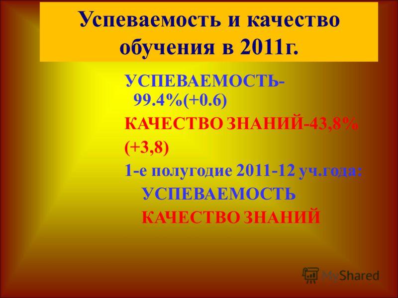 Успеваемость и качество обучения в 2011г. УСПЕВАЕМОСТЬ- 99.4%(+0.6) КАЧЕСТВО ЗНАНИЙ-43,8% (+3,8) 1-е полугодие 2011-12 уч.года: УСПЕВАЕМОСТЬ КАЧЕСТВО ЗНАНИЙ