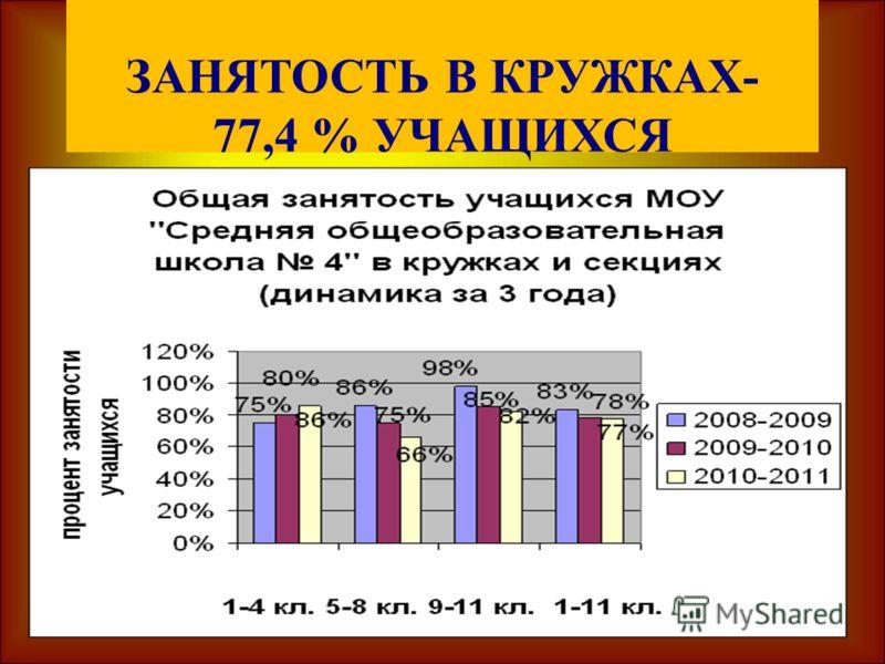 ЗАНЯТОСТЬ В КРУЖКАХ- 77,4 % УЧАЩИХСЯ