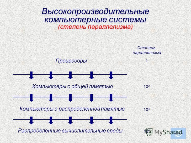 Высокопроизводительные компьютерные системы (степень параллелизма) Компьютеры с общей памятью Компьютеры с распределенной памятью Распределенные вычислительные среды Процессоры 1 10 2 10 4 10 6 Степень параллелизма
