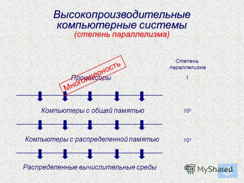 Высокопроизводительные компьютерные системы (степень параллелизма) Компьютеры с общей памятью Компьютеры с распределенной памятью Распределенные вычислительные среды Процессоры 1 10 2 10 4 10 6 Степень параллелизма Многоядерность