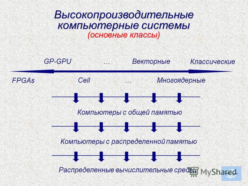 Высокопроизводительные компьютерные системы (основные классы) Компьютеры с общей памятью Компьютеры с распределенной памятью Распределенные вычислительные среды FPGAs GP-GPU Cell … … Векторные Многоядерные Классические
