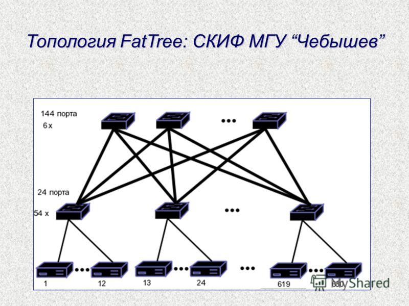 Топология FatTree: СКИФ МГУ Чебышев