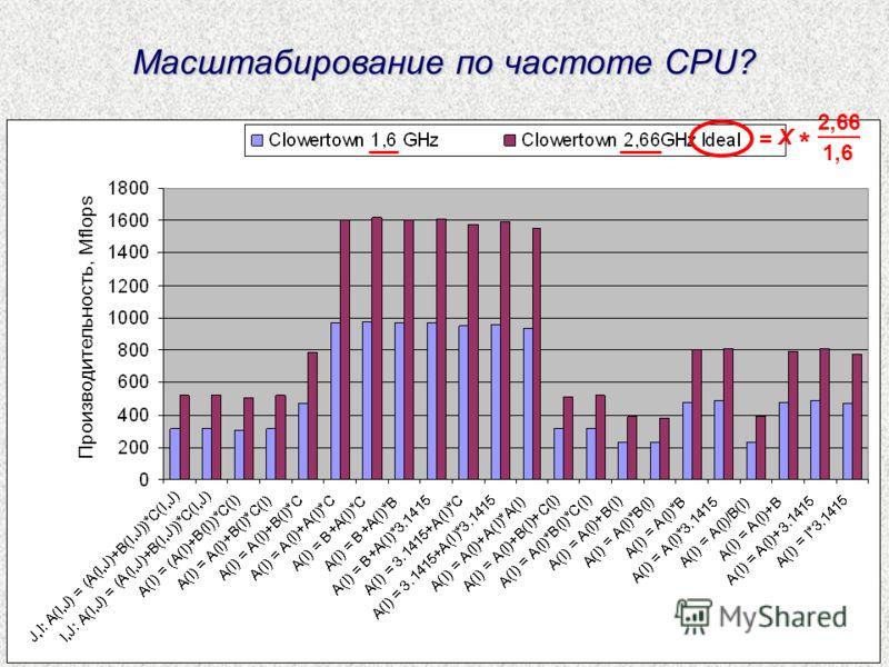 Масштабирование по частоте CPU? Производительность, Mflops 2,66 1,6 X * =