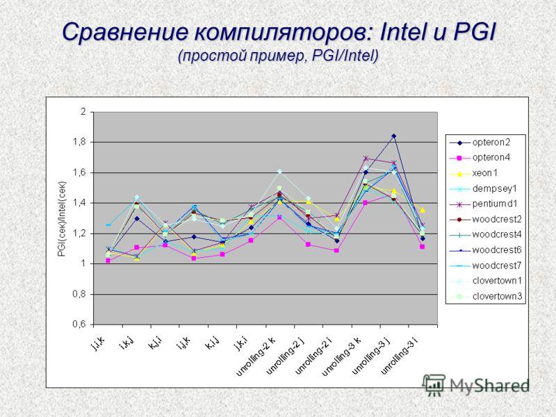 Сравнение компиляторов: Intel и PGI (простой пример, PGI/Intel)