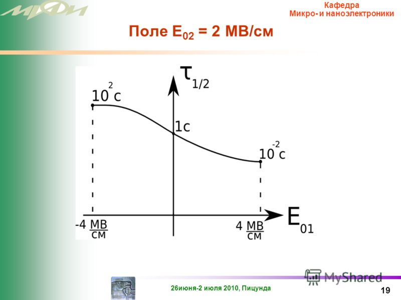 26июня-2 июля 2010, Пицунда Кафедра Микро- и наноэлектроники Водородная модель 18 Физика процесса Обработка окисла дейтерием (тяжелым изотопом водорода) замедлила процесс формирования N it