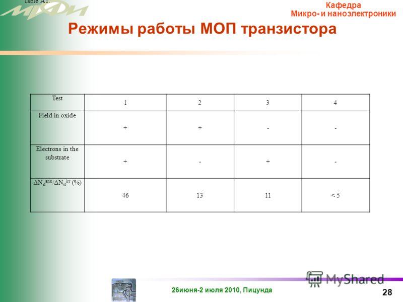 26июня-2 июля 2010, Пицунда Кафедра Микро- и наноэлектроники МОП транзистор с управлением по подложке 27