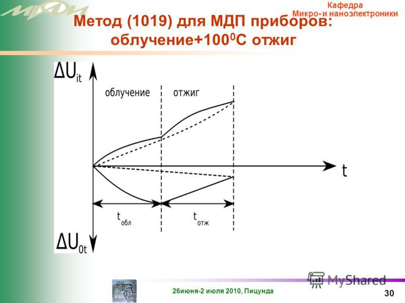 26июня-2 июля 2010, Пицунда Кафедра Микро- и наноэлектроники Накопление поверхностных состояний, как функция времени отжига 29
