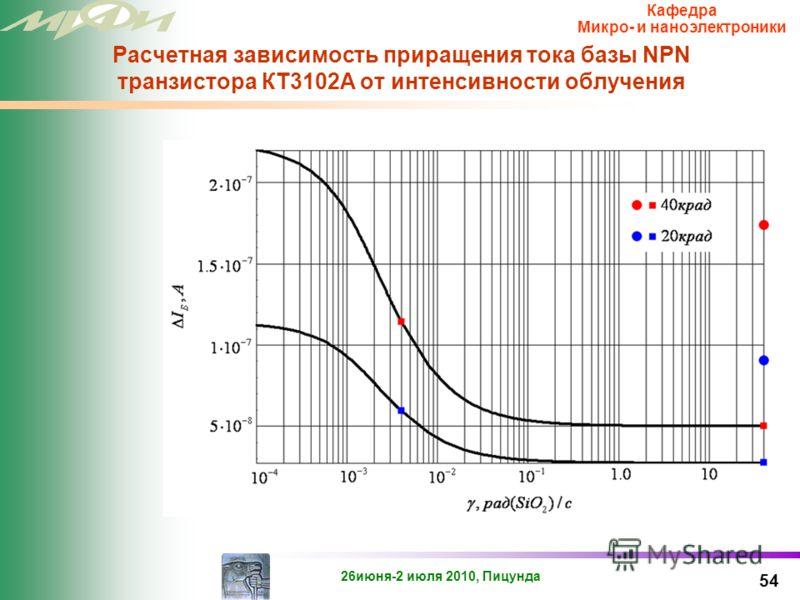 26июня-2 июля 2010, Пицунда Кафедра Микро- и наноэлектроники Экспериментальные значения подстроечных коэффициентов 53