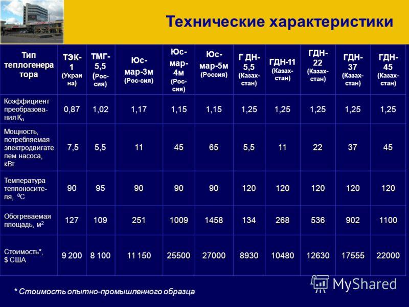 Тип теплогенера тора ТЭК- 1 (Украи на) ТМГ- 5,5 ( Рос- сия) Юс- мар-3м (Рос-сия) Юс- мар- 4м (Рос- сия) Юс- мар-5м (Россия) Г ДН- 5,5 (Казах- стан) ГДН-11 (Казах- стан) ГДН- 22 (Казах- стан) ГДН- 37 (Казах- стан) ГДН- 45 (Казах- стан) Коэффициент пре