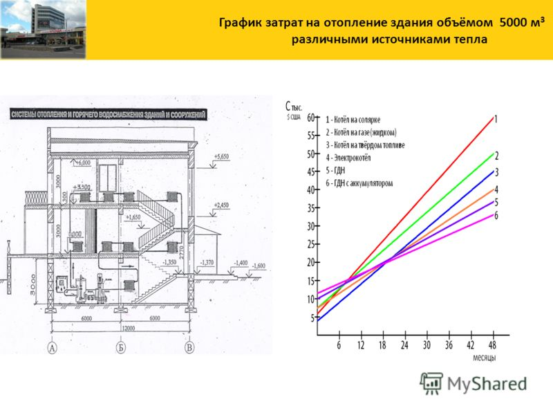 График затрат на отопление здания объёмом 5000 м 3 различными источниками тепла
