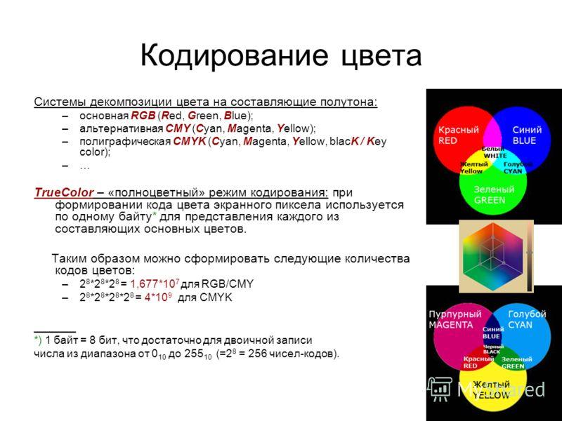 Кодирование цвета Системы декомпозиции цвета на составляющие полутона: –основная RGB (Red, Green, Blue); –альтернативная CMY (Cyan, Magenta, Yellow); –полиграфическая CMYK (Cyan, Magenta, Yellow, blacK / Key color); –… TrueColor – «полноцветный» режи
