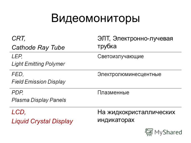 Видеомониторы CRT, Cathode Ray Tube ЭЛТ, Электронно-лучевая трубка LEP, Light Emitting Polymer Светоизлучающие FED, Field Emission Display Электролюминесцентные PDP, Plasma Display Panels Плазменные LCD, Liquid Crystal Display На жидкокристаллических