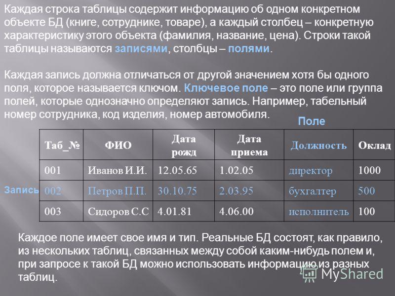 Таб_ФИО Дата рожд Дата приема ДолжностьОклад 001Иванов И.И.12.05.651.02.05директор1000 002Петров П.П.30.10.752.03.95бухгалтер500 003Сидоров С.С4.01.814.06.00исполнитель100 Каждая строка таблицы содержит информацию об одном конкретном объекте БД (книг