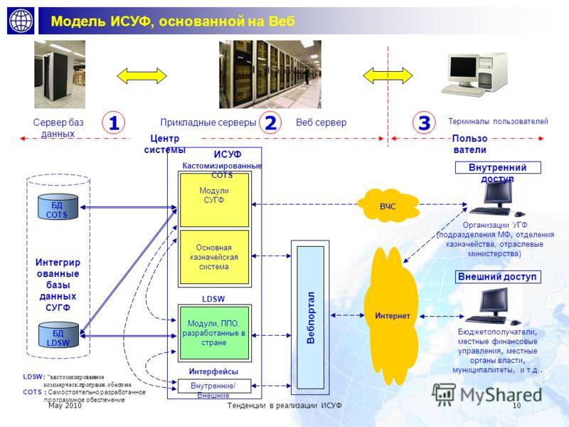 May 2010 Тенденции в реализации ИСУФ 9 Архитектура технологии ИСУФ B C C 12 M S C Локальный сервер Межсетевой экран Серверы базы данных Минфин / Казначейство Территориальные офисы Бюджетополучатели Прикладные серверы Веб сервер Пункт сбора ( центр го