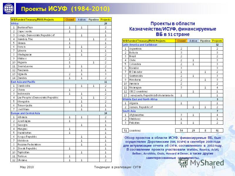 May 2010 Тенденции в реализации ИСУФ 12 ИСУФ в Бразилии Управление активами Закупки Управление бюджетными ассигнованиями Выделение средств Управление платежами и поступлениями Управление наличными средствами Управление долгом и помощью Бюджетная отче