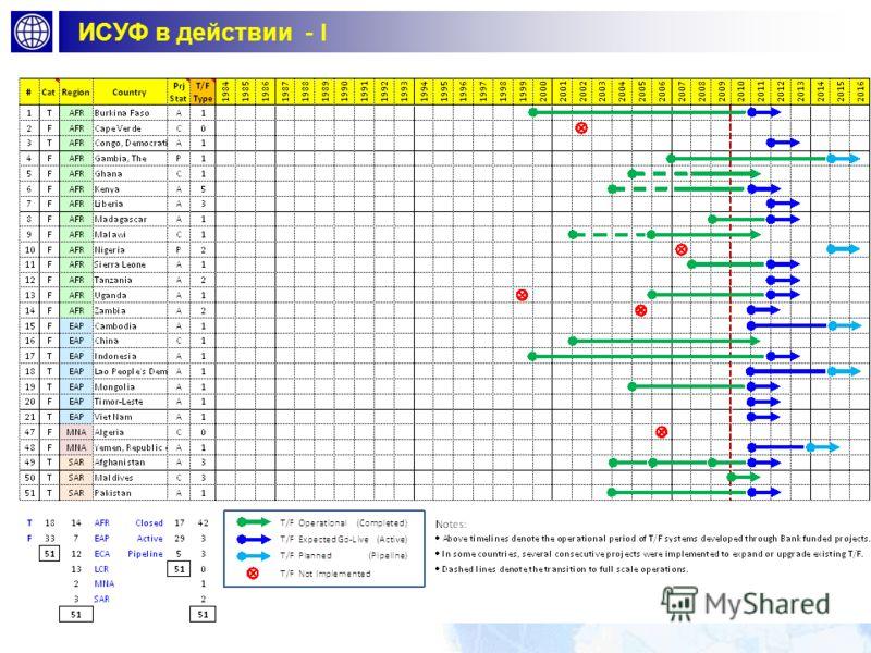 График проектов ИСУФ - II Project Status: C=Closed; A=Active; P=Pipeline Total Duration in years Treasury/СУГФ Status: 1= Operational; 2= Oper. (Pilot); 3= In progress; 4=Pipeline 0= Not implemented