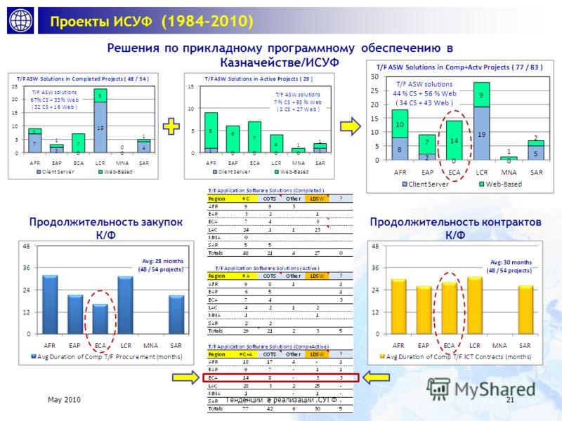 май 2010Тенденции в реализации ИСУФ 20 Проекты ИСУФ (1984-2010) Доля деятельности Казначейства / ИСУФ в проектах Охват проектов Казначейства / ИСУФ Законченные (54) Активные (29) Operational (48)Active (29)