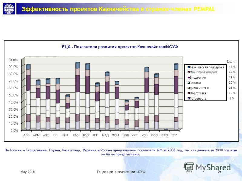 May 2010 Тенденции в реализации ИСУФ 25 Статус развития проектов Казначейства/ИСУФ в ЕЦА