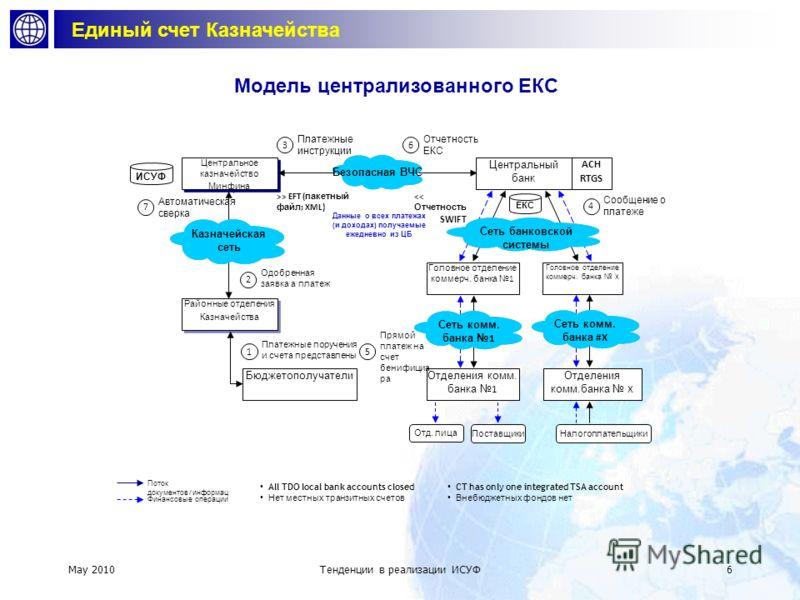 May 2010 Тенденции в реализации СУГФ 5 Функции ИСУФОбщие варианты реализации Макроэкономический прогноз LDSW / Существующие модели Models Подготовка бюджета LDSW / COTS Основная Казнач. С-ма COTS (customized) Управление расходами + интерфейс с банков