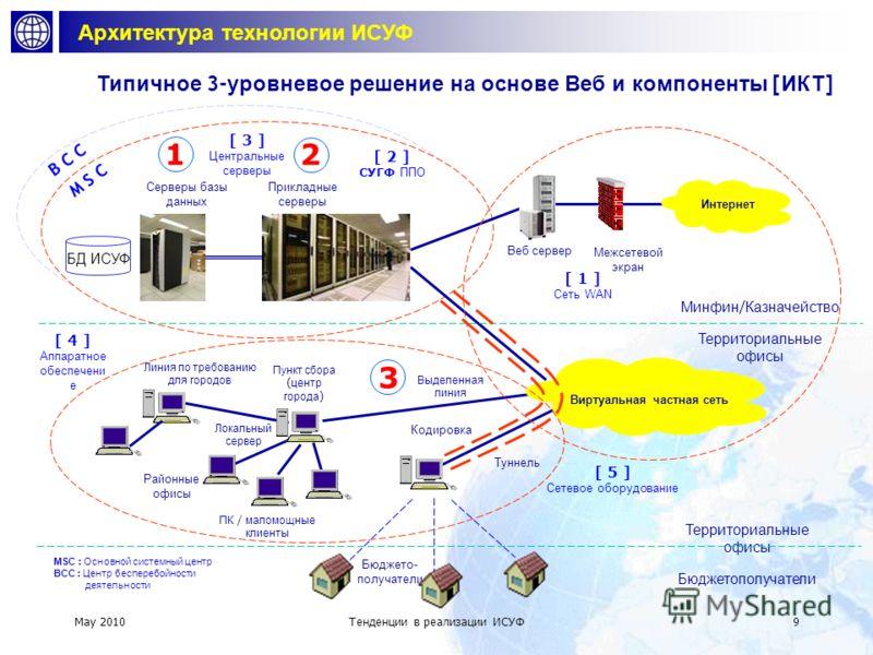 May 2010 Тенденции в реализации СУГФ 8 Информационные и коммуникационные технологии ИСУФ Современные интегрированные системы ИСУФ разработаны и внедрены как централизованные приложения на базе Веб, поддерживающие децентрализованную деятельность Реали