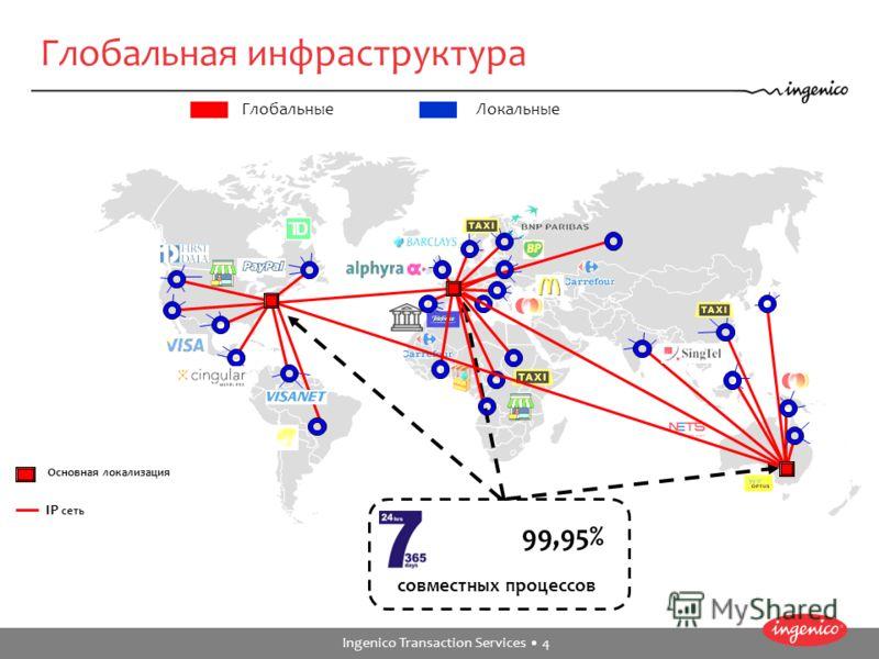 Ingenico Transaction Services 4 ГлобальныеЛокальные 99,95% совместных процессов Основная локализация IP сеть Глобальная инфраструктура