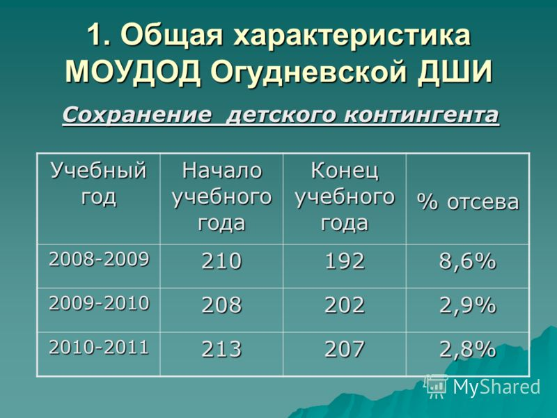1. Общая характеристика МОУДОД Огудневской ДШИ Сохранение детского контингента Учебный год Начало учебного года Конец учебного года % отсева 2008-20092101928,6% 2009-20102082022,9% 2010-20112132072,8%