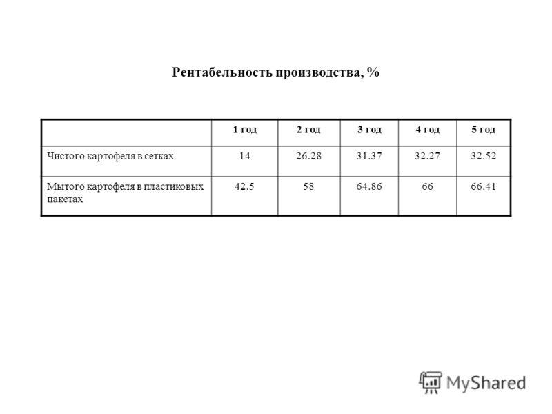Рентабельность производства, % 1 год2 год3 год4 год5 год Чистого картофеля в сетках1426.2831.3732.2732.52 Мытого картофеля в пластиковых пакетах 42.55864.866666.41