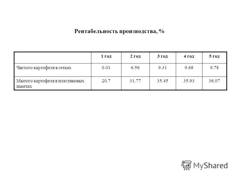 Рентабельность производства, % 1 год2 год3 год4 год5 год Чистого картофеля в сетках0.016.569.319.689.78 Мытого картофеля в пластиковых пакетах 20.731.7735.4535.9336.07