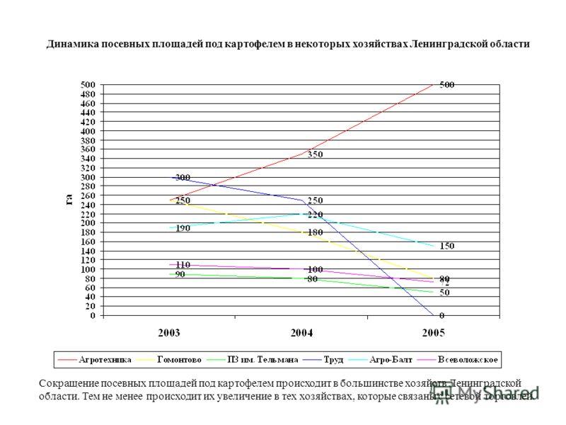 Сокращение посевных площадей под картофелем происходит в большинстве хозяйств Ленинградской области. Тем не менее происходит их увеличение в тех хозяйствах, которые связаны с сетевой торговлей. Динамика посевных площадей под картофелем в некоторых хо
