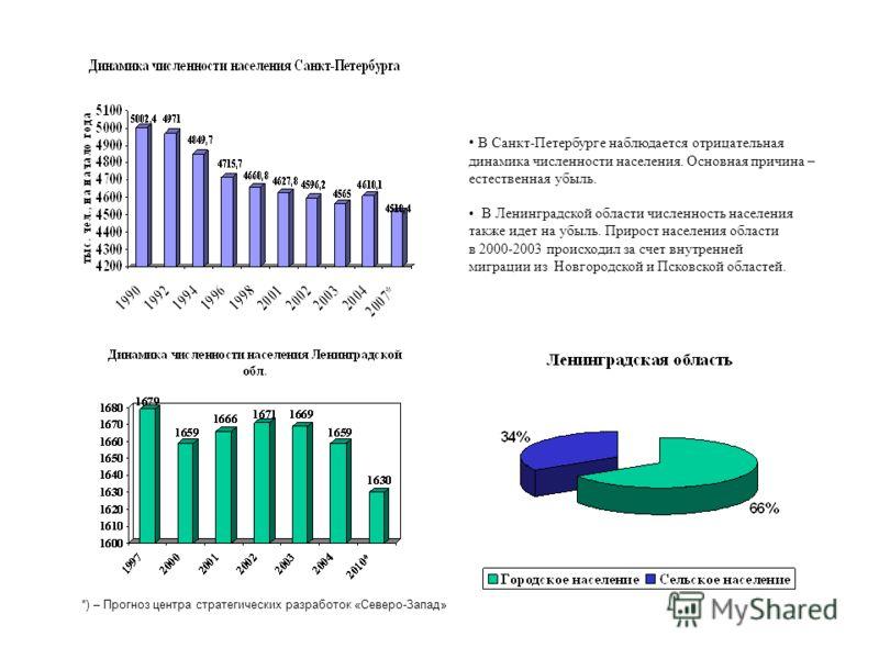 *) – Прогноз центра стратегических разработок «Северо-Запад» В Санкт-Петербурге наблюдается отрицательная динамика численности населения. Основная причина – естественная убыль. В Ленинградской области численность населения также идет на убыль. Прирос