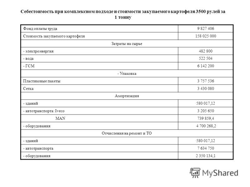 Себестоимость при комплексном подходе и стоимости закупаемого картофеля 3500 рулей за 1 тонну Фонд оплаты труда9 827 406 Стоимость закупаемого картофеля158 025 000 Затраты на сырье - электроэнергия482 800 - вода522 504 - ГСМ6 142 200 - Упаковка Пласт