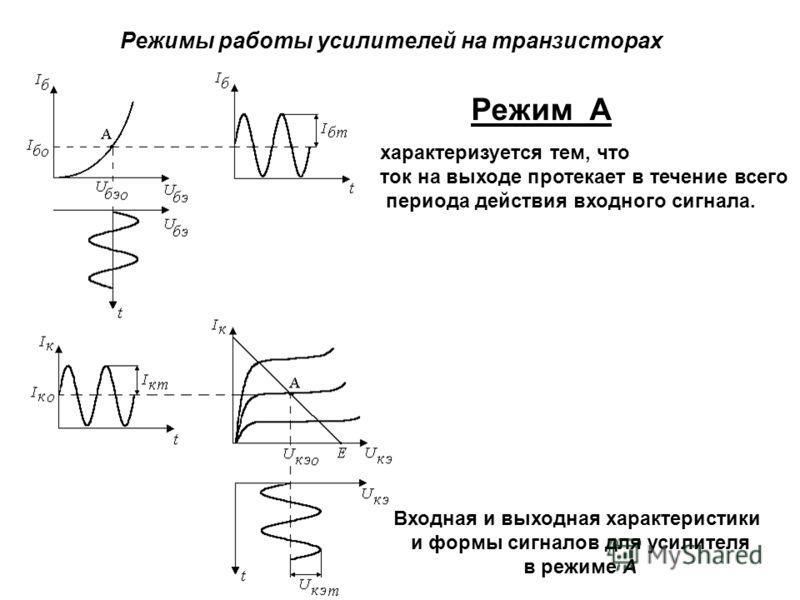Режимы работы усилителей на транзисторах Режим А Входная и выходная характеристики и формы сигналов для усилителя в режиме А характеризуется тем, что ток на выходе протекает в течение всего периода действия входного сигнала.