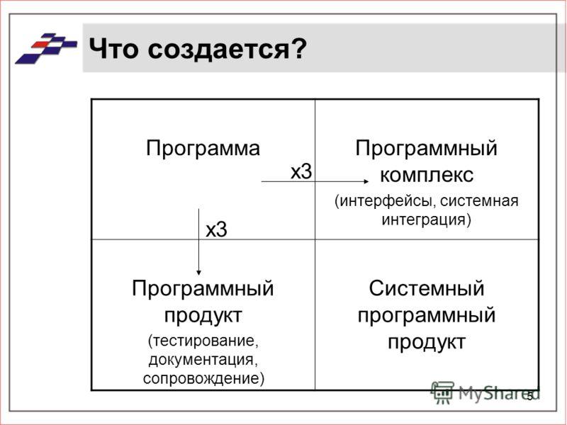 5 Что создается? ПрограммаПрограммный комплекс (интерфейсы, системная интеграция) Программный продукт (тестирование, документация, сопровождение) Системный программный продукт x3