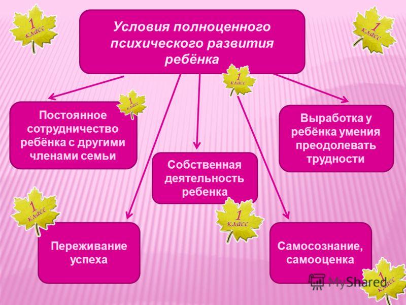 Условия полноценного психического развития ребёнка Постоянное сотрудничество ребёнка с другими членами семьи Выработка у ребёнка умения преодолевать трудности Собственная деятельность ребенка Переживание успеха Самосознание, самооценка