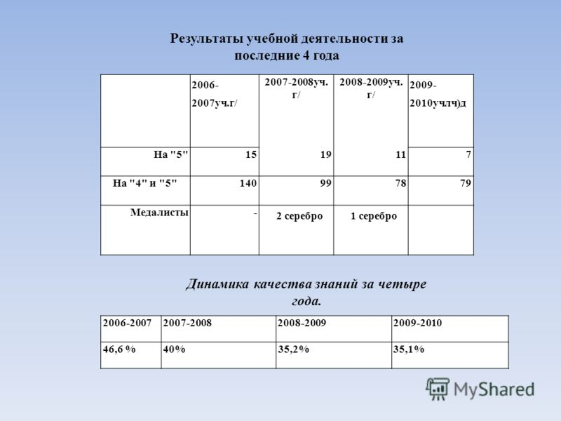 2006- 2007уч.г/ 2007-2008уч. г/ 2008-2009уч. г/ 2009- 2010учлч)д На