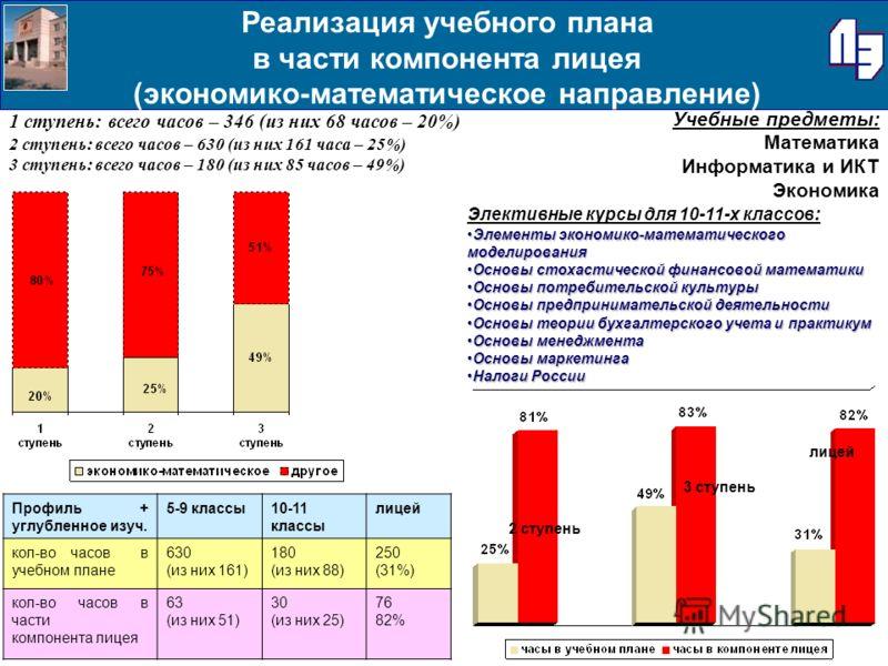 Реализация учебного плана в части компонента лицея (экономико-математическое направление) 1 ступень: всего часов – 346 (из них 68 часов – 20%) 2 ступень: всего часов – 630 (из них 161 часа – 25%) 3 ступень: всего часов – 180 (из них 85 часов – 49%) У