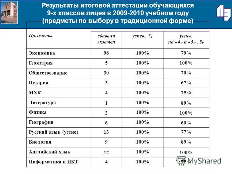 Предметы сдавали экзамен успев., %успев. на «4» и «5», % Экономика98100%79% Геометрия5100% Обществознание30100%70% История3100%67% МХК4100%75% Литература 1 100% 89% Физика 2 100% География 6 100% 60% Русский язык (устно)13100%77% Биология9100%89% Анг