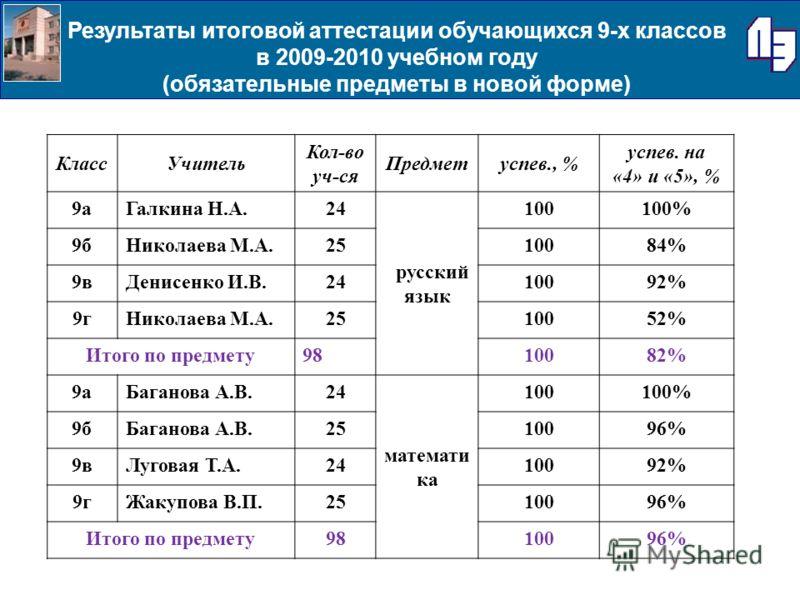 КлассУчитель Кол-во уч-ся Предметуспев., % успев. на «4» и «5», % 9аГалкина Н.А.24 русский язык 100100% 9бНиколаева М.А.2510084% 9вДенисенко И.В.2410092% 9гНиколаева М.А.2510052% Итого по предмету9810082% 9аБаганова А.В.24 математи ка 100100% 9бБаган