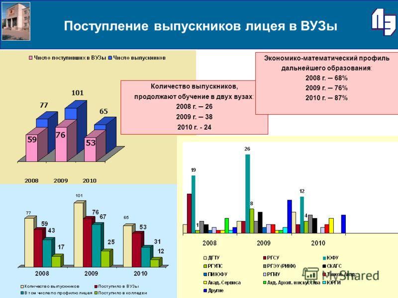 Поступление выпускников лицея в ВУЗы 65 101 77 Количество выпускников, продолжают обучение в двух вузах: 2008 г. 26 2009 г. 38 2010 г. - 24 Экономико-математический профиль дальнейшего образования: 2008 г. 68% 2009 г. 76% 2010 г. 87%