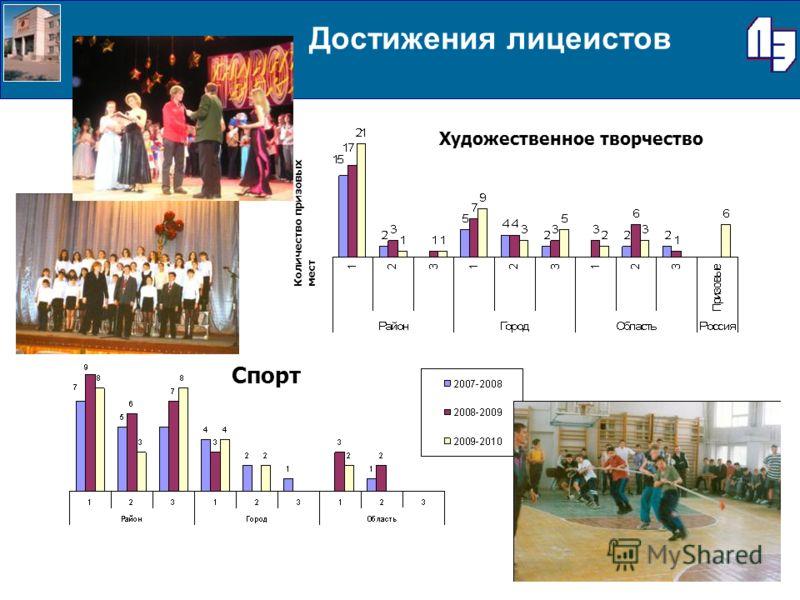 Достижения лицеистов Художественное творчество Спорт Количество призовых мест