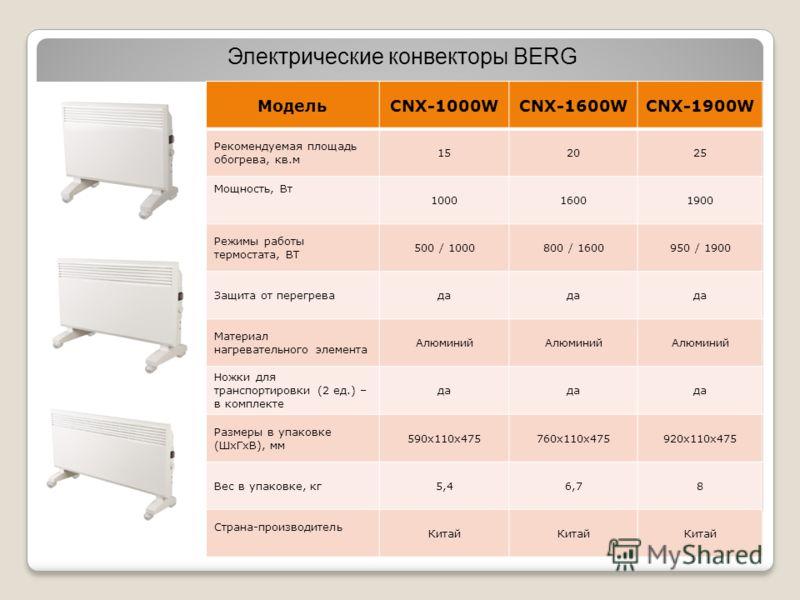 Электрические конвекторы BERG МодельCNX-1000WCNX-1600WCNX-1900W Рекомендуемая площадь обогрева, кв.м 152025 Мощность, Вт 100016001900 Режимы работы термостата, ВТ 500 / 1000800 / 1600950 / 1900 Защита от перегревада Материал нагревательного элемента