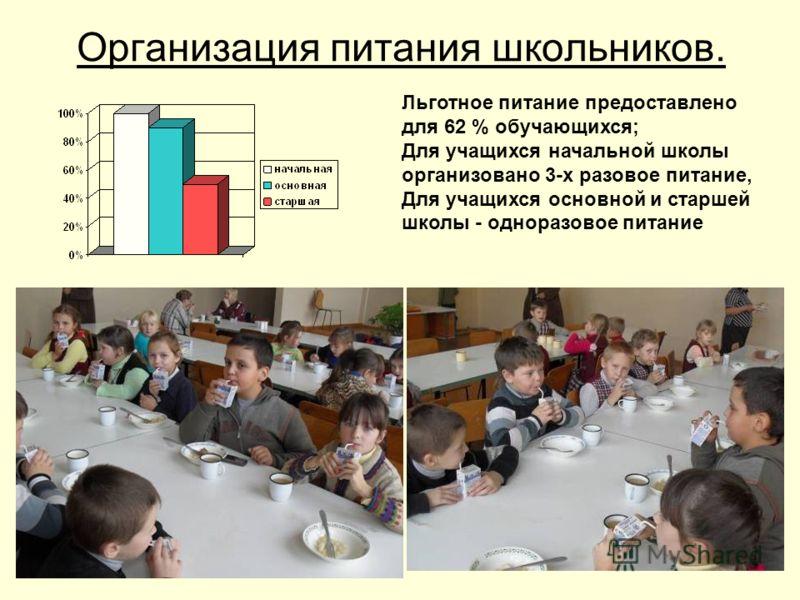 Организация питания школьников. Льготное питание предоставлено для 62 % обучающихся; Для учащихся начальной школы организовано 3-х разовое питание, Для учащихся основной и старшей школы - одноразовое питание
