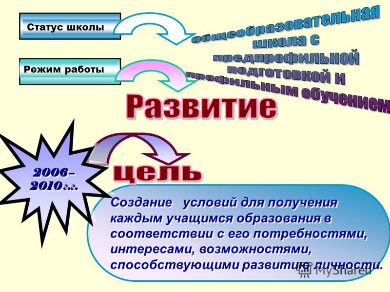 Создание условий для получения каждым учащимся образования в соответствии с его потребностями, интересами, возможностями, способствующими развитию личности. Статус школы Режим работы 2006 – 2010 г. г.